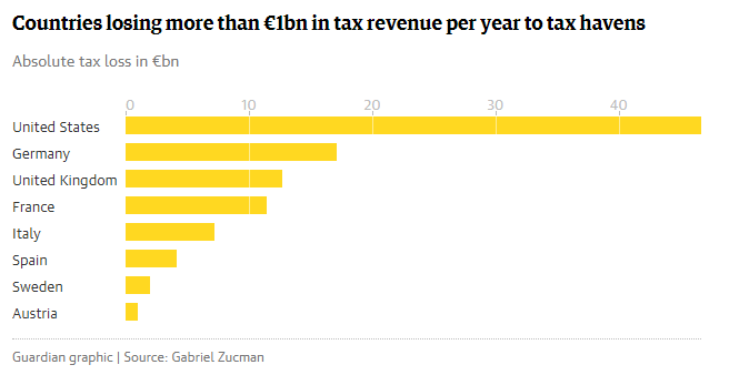 The desperate inequality behind global tax dodging Gabriel Zucman Opinion The Guardian