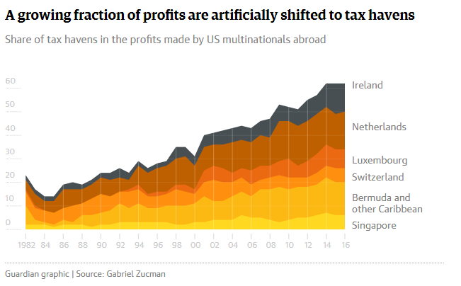 The desperate inequality behind global tax dodging Gabriel Zucman Opinion The Guardian1